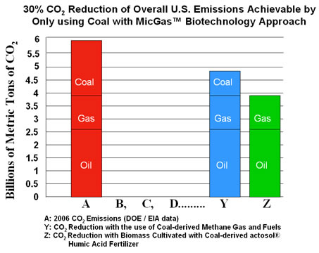 30% CO2 Reduction